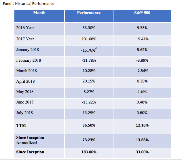 Apis hedge fund results