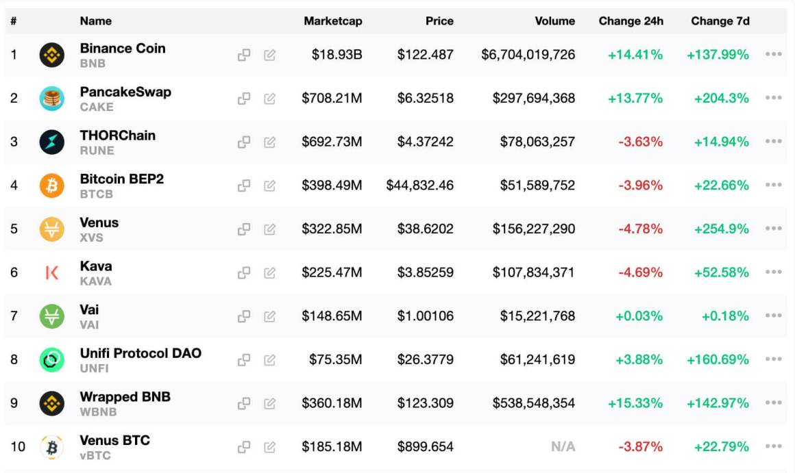 The top 10 Binance Smart Chain tokens. Image: CryptoSlate