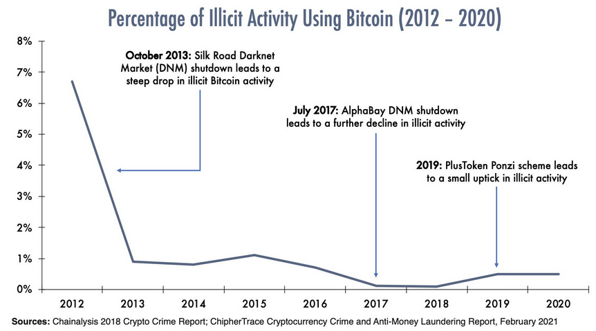 illicit activity on Bitcoin