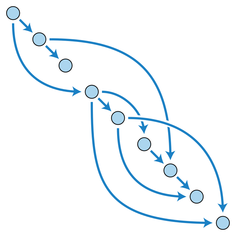 What is a directed acyclic graph