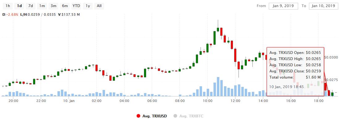 Bitcoin Falls Suddenly But Tron Jumps Higher