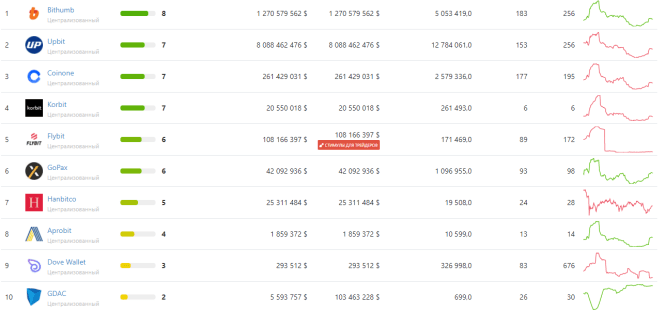 Южная Корея биржи трейдинг криптовалюты