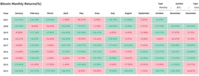 Биткоин таблица доходность