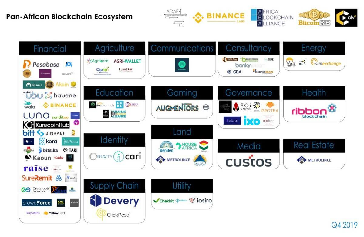 An open-source map to the Pan-African Blockchain Ecosystem | Cryptotvplus