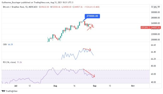 Gráfico sinalizando divergência entre indicadores de preço, OBV e RSI