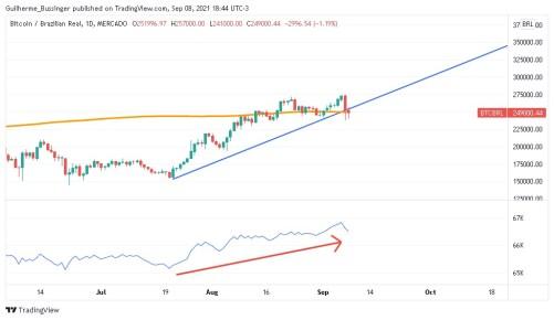Gráfico com LTA traçada, MM200-1D em laranja, e OBV sinalizando crescimento