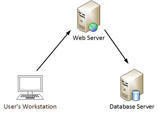 Схема взаимодействия с базой данных через веб-сервер