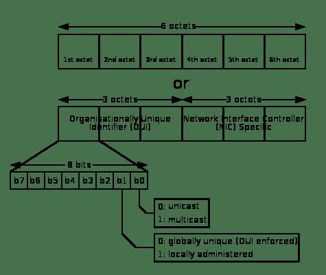 Схема строения шестиоктетного MAC-адреса
