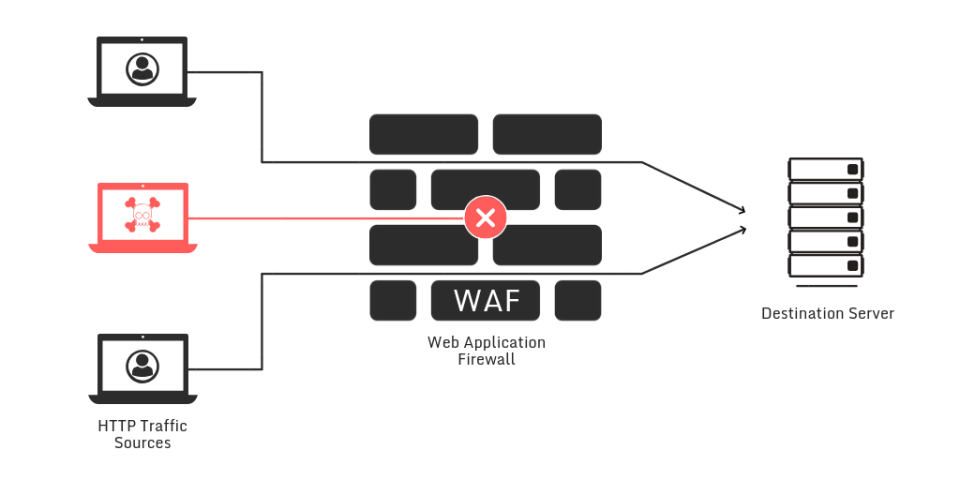 The High Vulnerability With WAF - Open Data Security