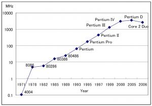 Intel CPUの動作周波数