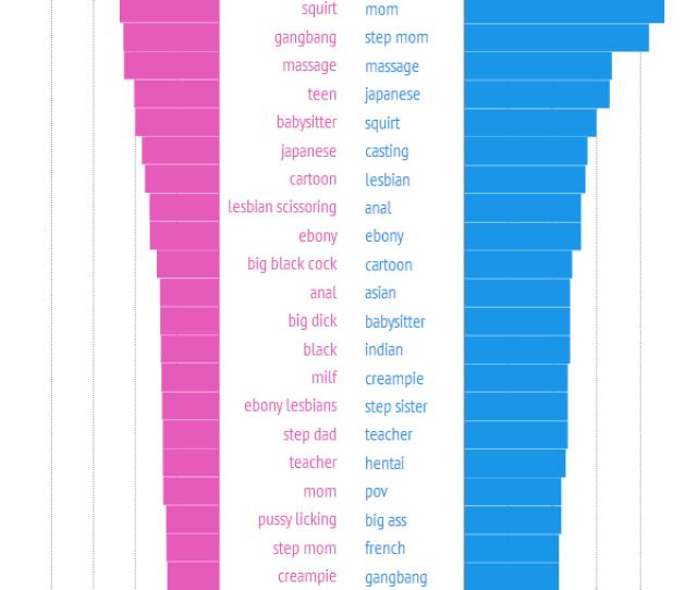 Pornhub Men Women Top Searches2