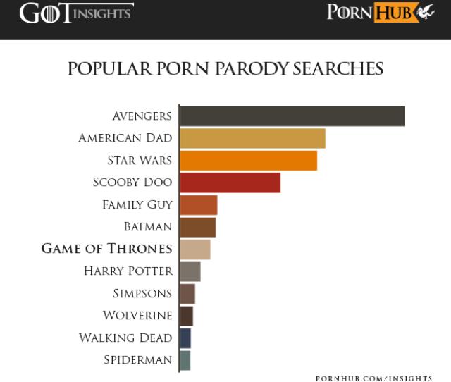 Pornhub Insights Game Of Thrones Popular Parodies