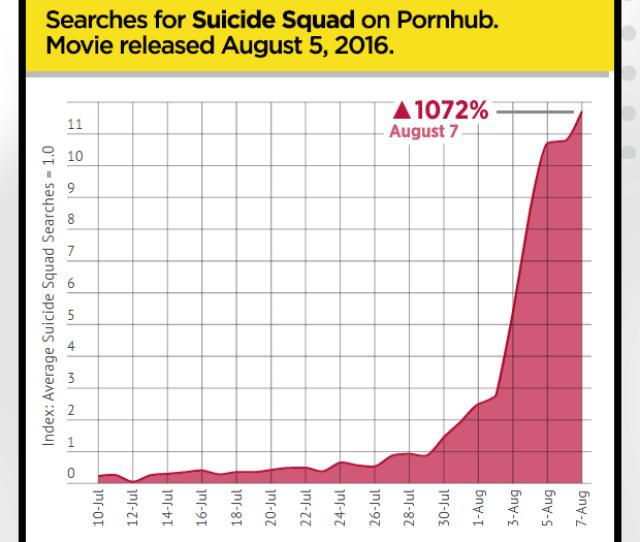 Pornhub Insights Super Hero Porn Suicide Squad