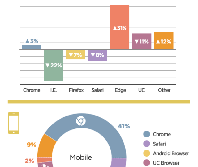On Mobile Devices Mainstay Browsers Like Chrome Safari Opera And Internet Explorer All Saw Decreases In Shares Although Chrome And Safari Are Still Tied