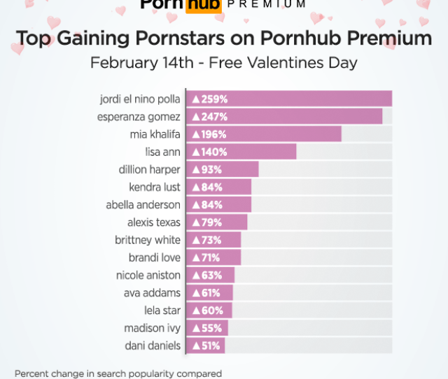 Stepping Aside From Pornhub Premium Stats Our Statisticians Followed Up With Their Own Pornhub Insights Tradition Of Looking At The Top Valentines Related