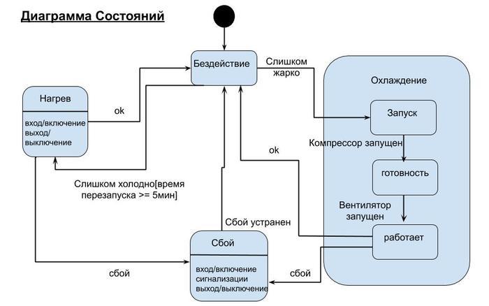 Идея мен кодтың арасында не бар? Шолу 14 UML IT диаграммалары, ұзындық, бағдарламалық жасақтаманы, бағдарламалау, бағдарламалау, бағдарламалау, дамыту, диаграмма