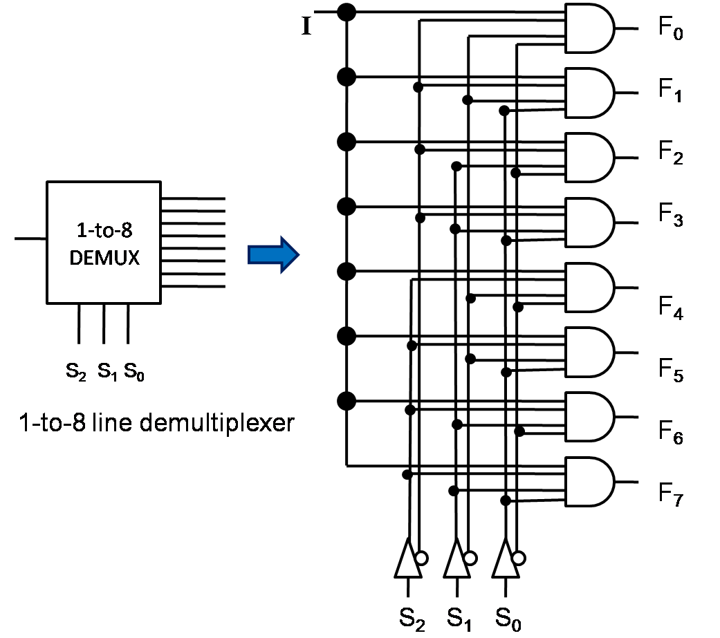 What Is Multiplexer And De Multiplexer Types And Its Applications