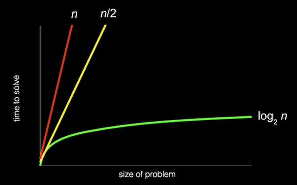 """chart with: """"size of problem"""" as x–axis; """"time to solve"""" as y–axis; red, steep straight line from origin to top of graph labeled """"n""""; yellow, less steep straight line from origin to top of graph labeled """"n/2""""; green, curved line that gets less and less steep from origin to right of graph labeled """"log_2 n"""""""