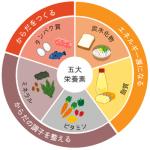 CS60大阪(難波)のたんぱく脂質食ダイエット3原則