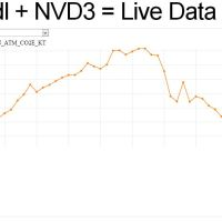Quandl + NVD3 = Interactive Data Plotter