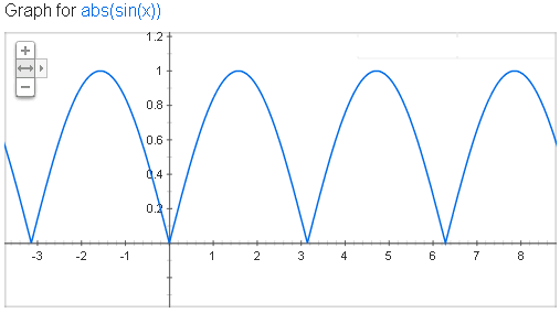 graph of the equation y = abs(sin(x))