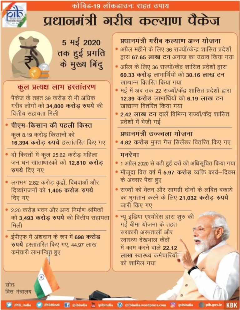 PM Kalyan Yojana 2021