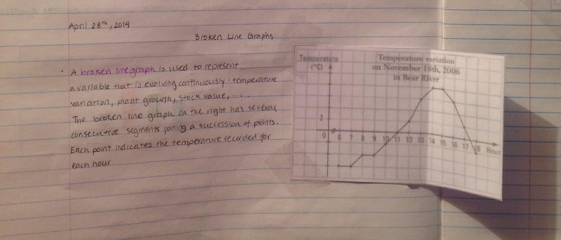Broken Line Graphs