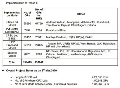 BharatNet Phase II