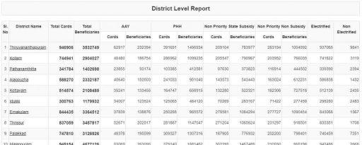 kerala new ration card List