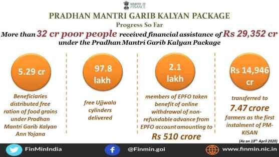 pm garib kalyan yojana progress