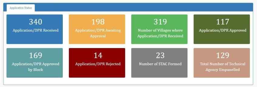 Gobar Dhan Scheme Application Status