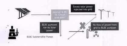 Grid Connected Solar BLDC Pumpset Scheme 2021