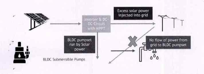 Grid Connected Solar BLDC Pumpset Scheme