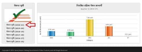 vidhwa pension list 2020
