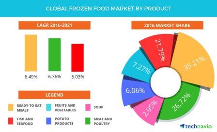 Global Frozen Food Market Expands - CStore Decisions