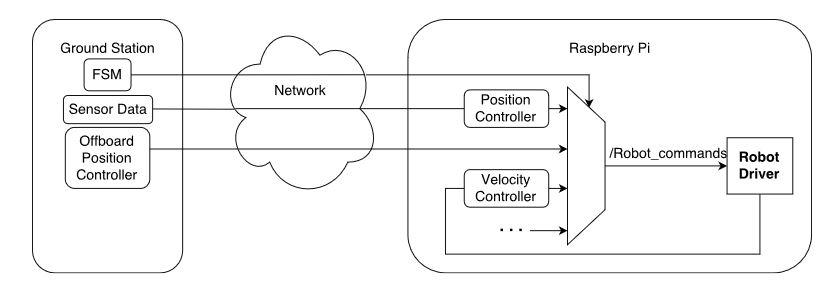 Multi-Robot Cluster Control