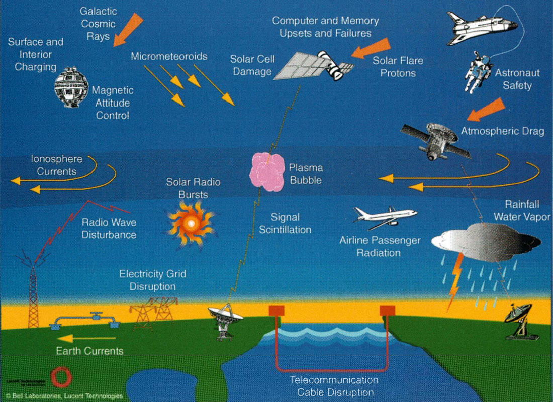 The Space Environment And Its Impact On Human Activity