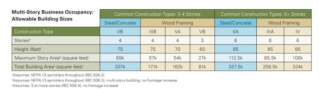 Breaking convention with wood offices - Civil + Structural Engineer ...