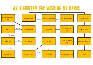 Task 06: Algorithms and Programming (Option 03)