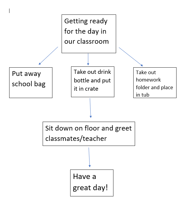 Create an algorithm as a flow chart for an everyday activity or situation. Explain how you would incorporate it into your classroom or teacher professional development (activity ideas).