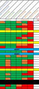 Assessment Data collation
