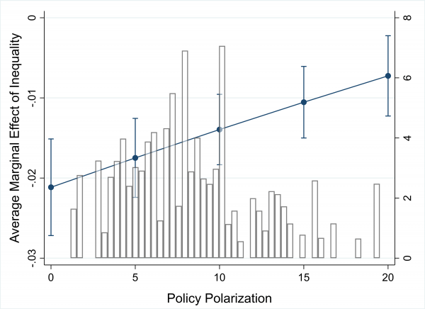 Inequality, Policy Polarization, and the Income Gap in Turnout