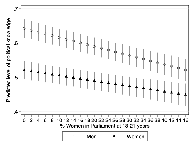 Gender, Political Knowledge, and Descriptive Representation: The Impact of Long-Term Socialization