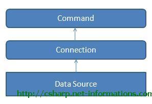 csharp-command