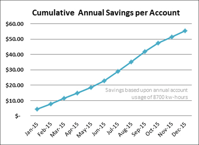 cumulative-savings-650