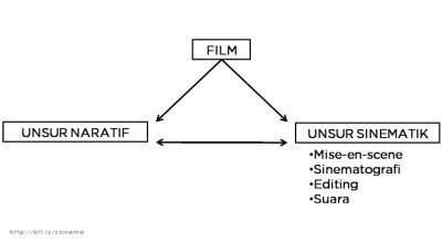 Unsur Pembentuk Film