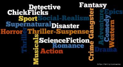 Klasifikasi Genre Dalam Film