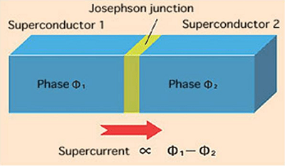 Scheme of a Josephson junction