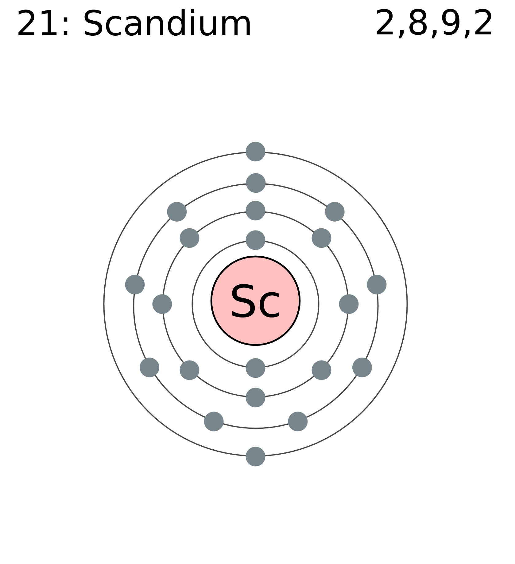 Scandium Interested In Purchasing This Element Read On
