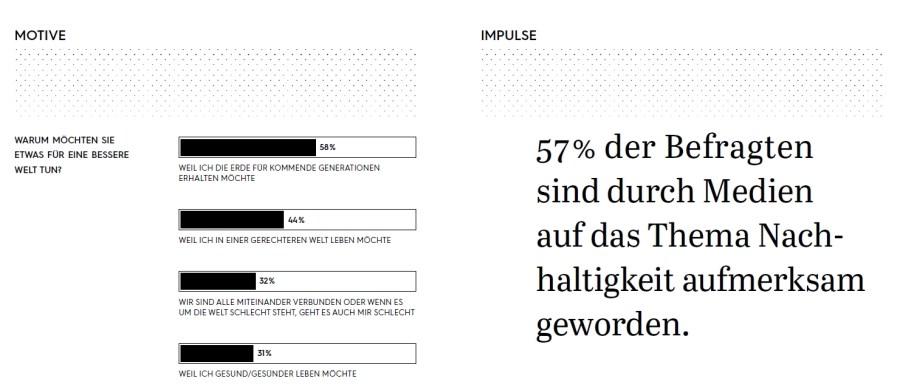 """Studie """"Nachhaltiges Leben 2020"""""""